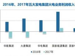 煤价持续高位,去年全国规模以上火电企业利润同比下降83%