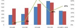 荣盛发展:业绩上涨难抵行业排名下降