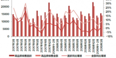[克而瑞]3月销售由跌转增1.8%,投资、新开工同比增12%